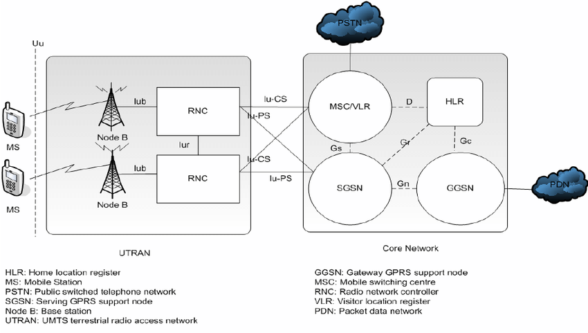 A Simplified UMTS Network Architecture Figure 1 Of 1