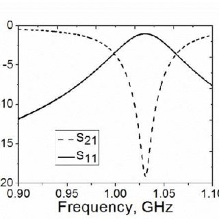 Simulated RCS magnitude vs frequency for the ELC resonator