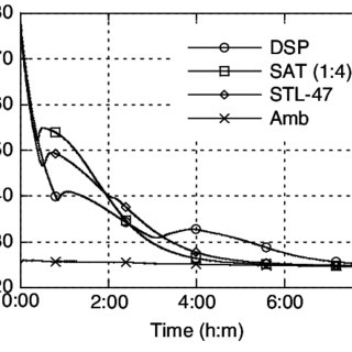 (PDF) Supercooling salt hydrates: Stored enthalpy as a