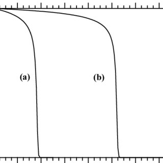 (PDF) Evidence for thermal equilibrium in the detonation