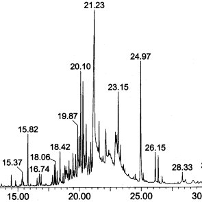 Total ion count gas chromatography trace of aqueous human