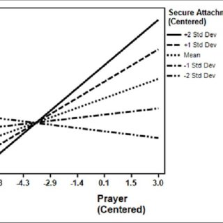 (PDF) Prayer, Attachment to God, and Changes in