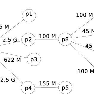 Match-making between job requirements and computing