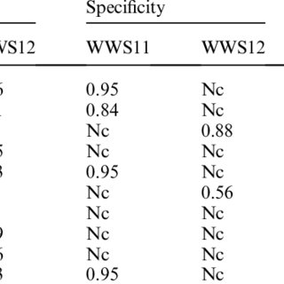 (PDF) Analysis of the usefulness of biological parameters