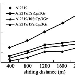 (PDF) Tribological characteristics of aluminium hybrid composites reinforced with silicon