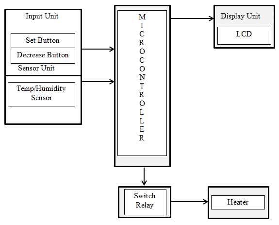 1: Block diagram of microcontroller based temperature and