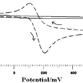 (PDF) Electrochemical Investigations of Potassium