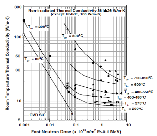2 Thermal conductivity degradation of CVD SiC due to