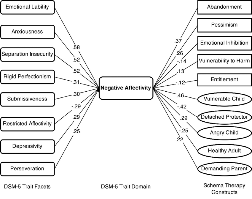 The alignment of DSM-5 Traits and Schema Therapy