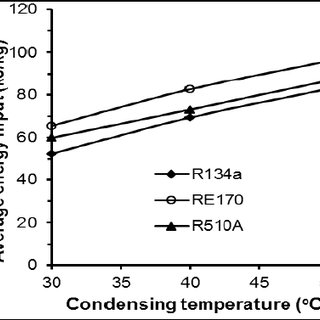 Refrigerating effect versus evaporating temperature at