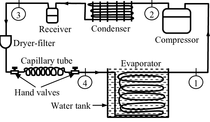 Experimental apparatus of vapour compression refrigeration