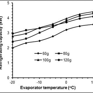 Variation of compressor power input with evaporator