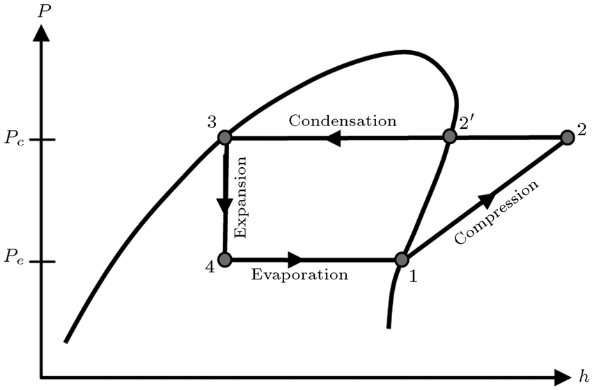 The ideal vapour compression refrigeration cycle