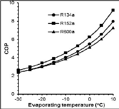 Coefficient of performance (COP) versus evaporating