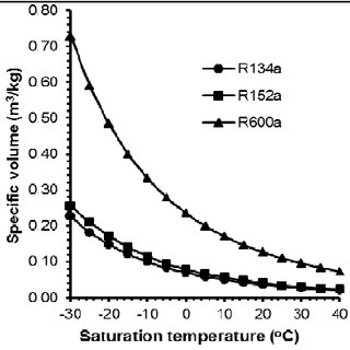 Influence of evaporating temperature on the power per ton