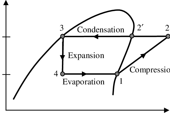 vapour compression refrigeration cycle on p-h diagram