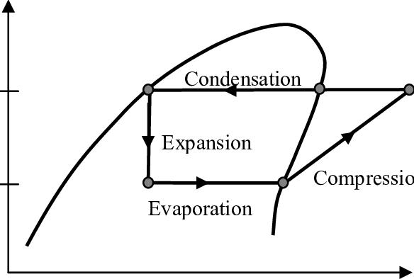 Vapour compression refrigeration cycle on a p-h diagram