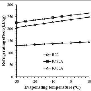 Volumetric refrigerating capacity versus evaporator