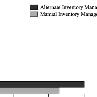 (PDF) Computerised Inventory Management for a