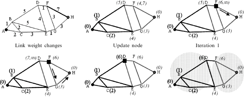 Second search of IP-Dijkstra. See figure 3 for an