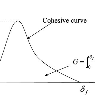(PDF) A Cohesive Zone Model to Predict Dynamic Tearing of