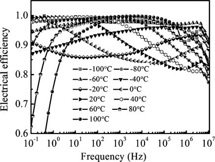 Electrical efficiency of the VHB 4910 at different