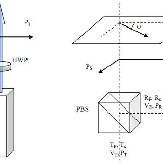 (PDF) Improved Calibration Method for Depolarization Lidar