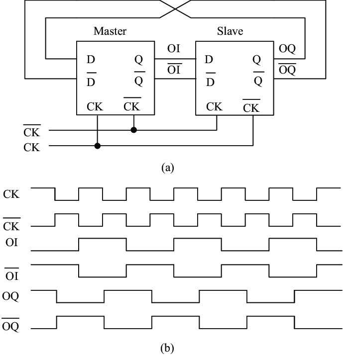 Principle of the TFF-DTC. (a) Block diagram. (b) Timing
