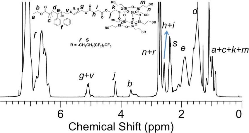 Fig. 3 1 H NMR spectra of FPOSS-PS. The results are based