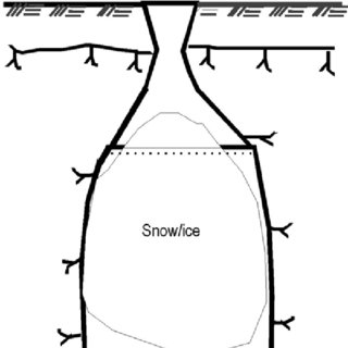 Outline of snow storage in a thermally insulated pit. The