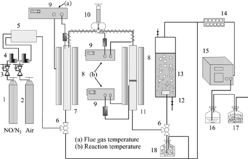 Schematic diagram of the experimental apparatus. 1. NO/N 2