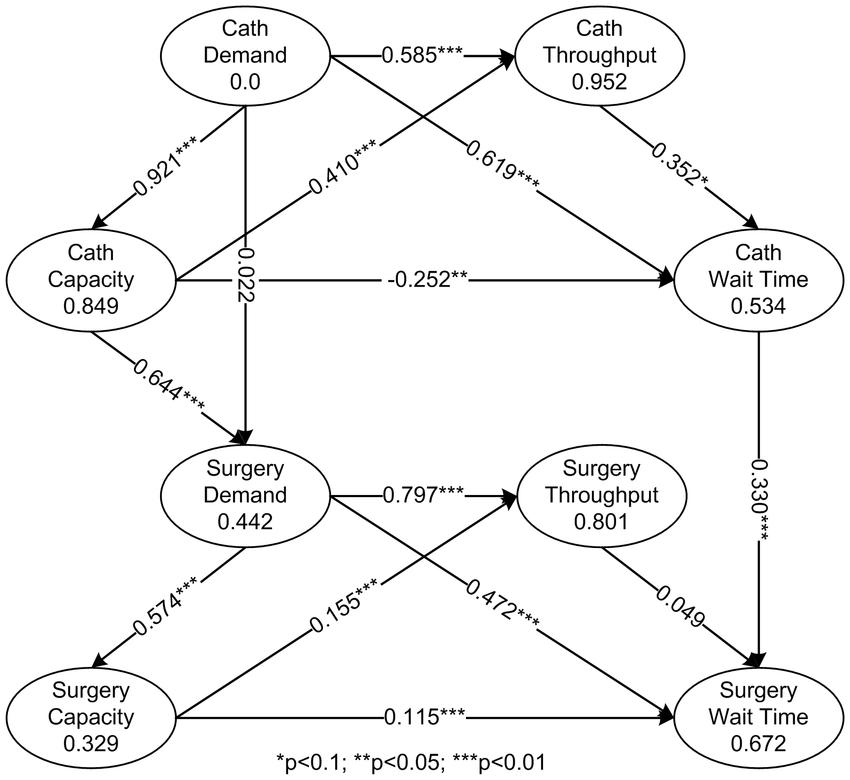 PLS test results based on a formative measurement model