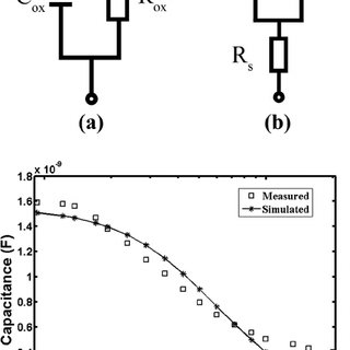 Equivalent circuit models of MOS capacitor: (a) LCR meter