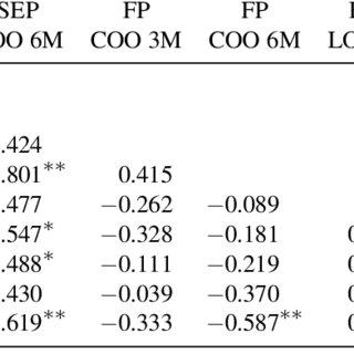 (PDF) Developmental Changes of Rhesus Monkeys in Response