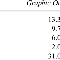 (PDF) Graphic Organizers Applied to Secondary Algebra