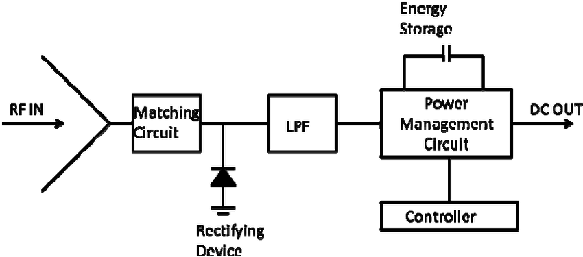 Schematic of rectenna and associated power management