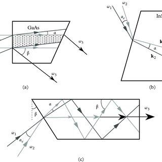 (PDF) Nonlinear Optics