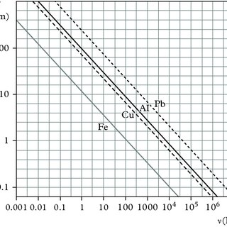 Graphical representation of an electromagnetic plane wave