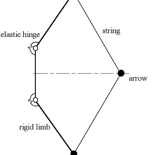 1: Shapes of different types of bows: (a) and (b) non
