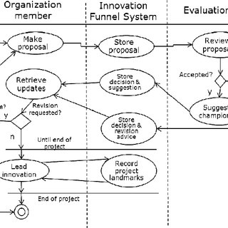 Knowledge Management Process (Note: KWS=knowledge work