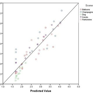 Mean opinion score vs. objective score through a mapping