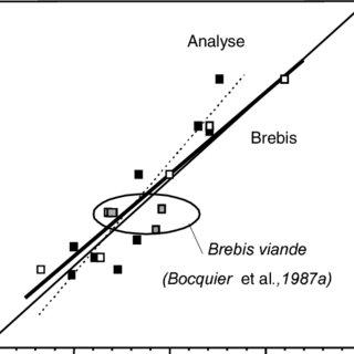 (PDF) Capacité d'ingestion des ovins laitiers : Effets des