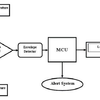 (PDF) Temperature sensor based ultra low cost respiration