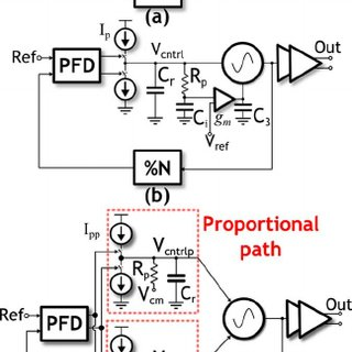 (PDF) An Integral Path Self-Calibration Scheme for a Dual