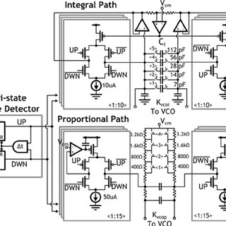 A VCO's Voltage-to-frequency tuning curve extracted from a