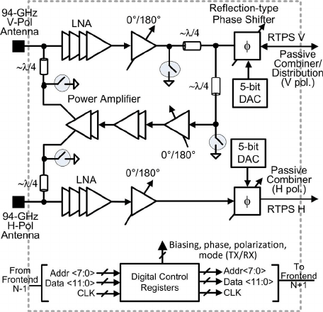 Block diagram of 94-GHz phased-array transceiver front-end