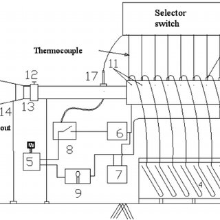 Location of the pitot tube for measurement of velocity