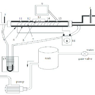 Schematic diagram of experimental apparatus. 1. Pump 2