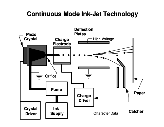 Schematic of a continuous type ink-jet printing system