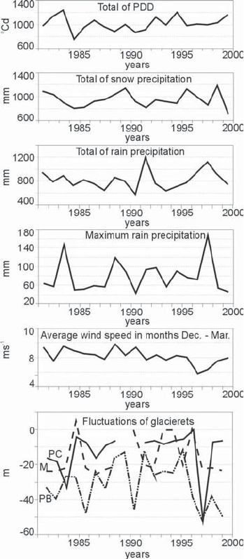 Variability of air temperature, precipitation and wind